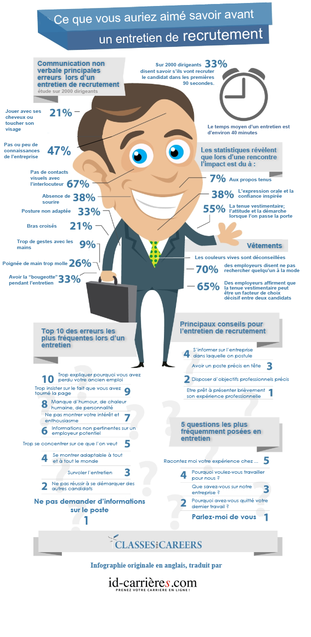 Talent in sight cabinet de conseil en recrutement lyon - Entretien cabinet de recrutement questions ...